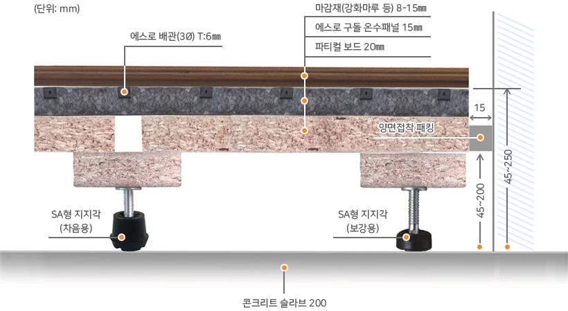 마루온수난방구조사진